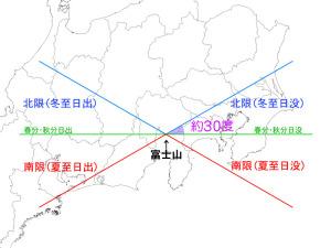 ダイヤ富士マップの概念
