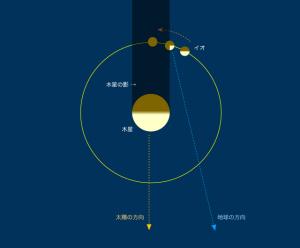 イオ月食解説図