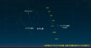 20150501水星とすばる接近の星図