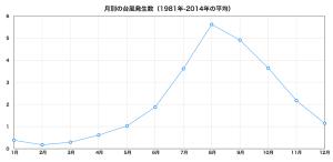 月別台風発生個数(1981-2014)