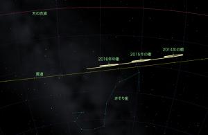 2014-2016土星の位置