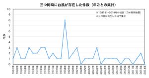 重複台風件数(年集計)