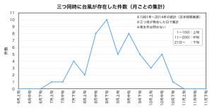 重複台風件数(月集計)