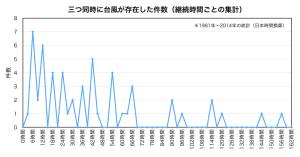 重複台風件数(継続時間集計)