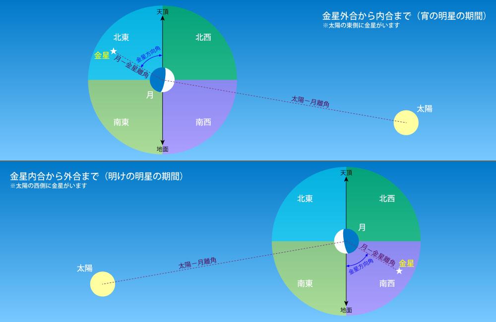 昼間に月と金星が近い日・解説図