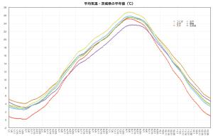 平均気温・平年値(茨城県)