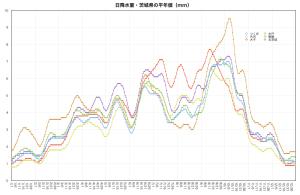 日降水量・平年値(茨城県)