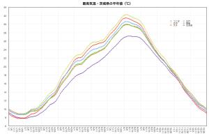 最高気温・平年値(茨城県)
