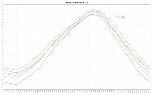 最低気温・平年値(茨城県)