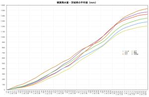 積算降水量・平年値(茨城県)