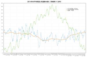 2014平均気温と気温差・つくば