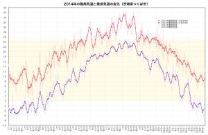 2014最高気温と最低気温・つくば