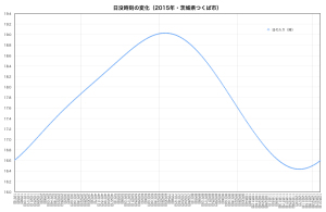 グラフA・日没時刻の変化