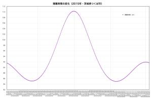 グラフD・薄暮時間の変化