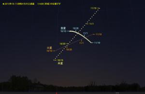2015年10-11月・明け方の惑星