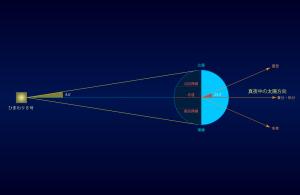 地球日食説明図