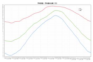 平均気温・平年値の比較