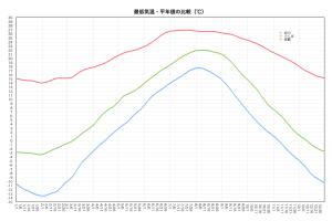 最低気温・平年値の比較