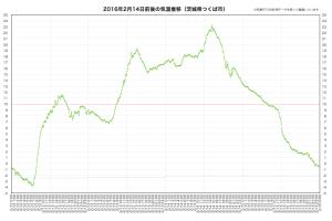 20160214気温推移