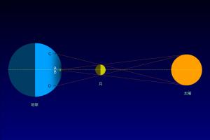 日食と月の影