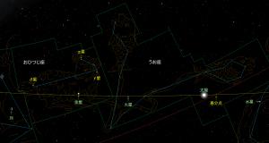 星座と天体配置