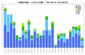 茨城県・地震回数