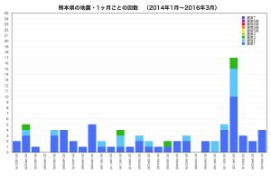 熊本県・地震回数