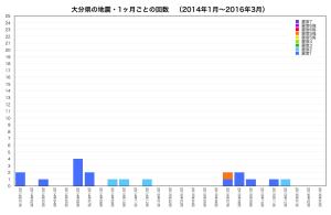 大分県・地震回数
