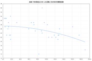 台風1号発生期間