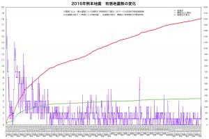 熊本地震・地震累計