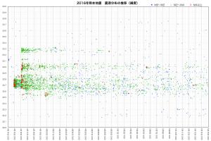震源分布の推移(緯度)