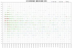 震源分布の推移(深さ)