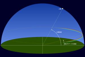 環水平アーク説明図