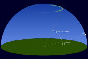 環天頂アーク説明図