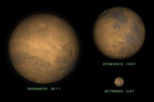 火星の大きさ比較