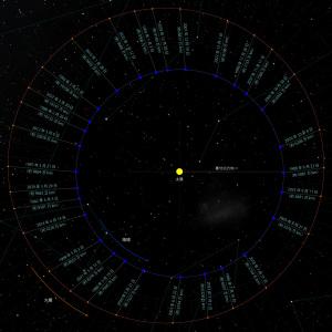 地球と火星の接近図
