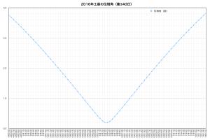 2016年土星・衝効果位相グラフ