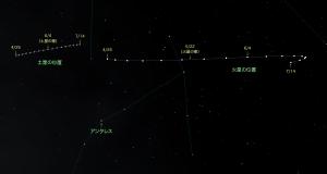 20160604土星と火星の動き