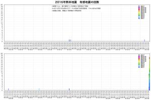 熊本地震・地震回数1