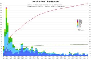 熊本地震・地震回数