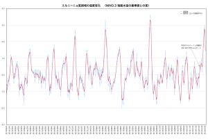 エルニーニョ監視域の温度変化
