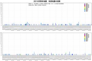 熊本地震・地震回数4