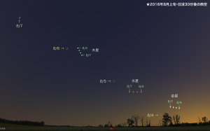201608上旬・西空の月と惑星