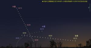 201608夕空の惑星接近