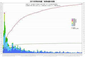 熊本地震・地震累計(日単位)