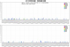 熊本地震・地震回数5