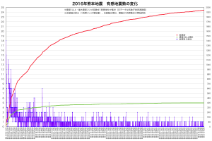 熊本地震・地震累計(時間単位)