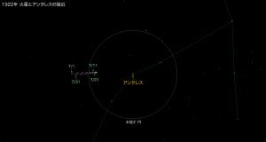 1922年火星とアンタレスの接近