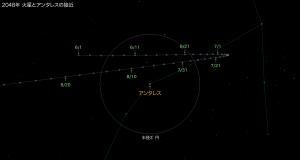 2048年火星とアンタレスの接近