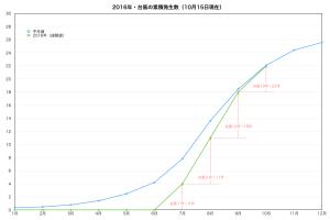2016年・台風の発生数(累積)